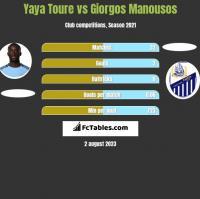 Yaya Toure vs Giorgos Manousos h2h player stats