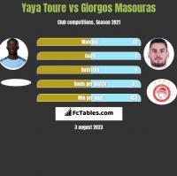 Yaya Toure vs Giorgos Masouras h2h player stats