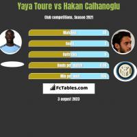 Yaya Toure vs Hakan Calhanoglu h2h player stats