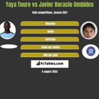 Yaya Toure vs Javier Horacio Umbides h2h player stats