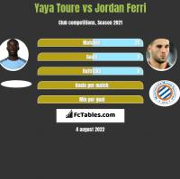 Yaya Toure vs Jordan Ferri h2h player stats