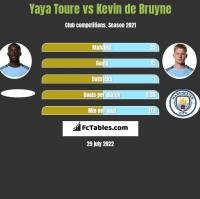 Yaya Toure vs Kevin de Bruyne h2h player stats