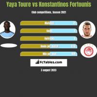 Yaya Toure vs Konstantinos Fortounis h2h player stats