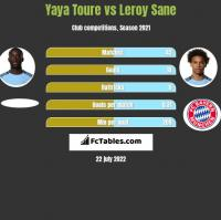 Yaya Toure vs Leroy Sane h2h player stats