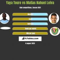 Yaya Toure vs Matias Nahuel Leiva h2h player stats