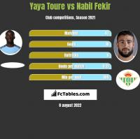 Yaya Toure vs Nabil Fekir h2h player stats