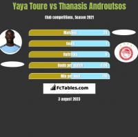 Yaya Toure vs Thanasis Androutsos h2h player stats