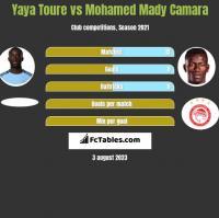 Yaya Toure vs Mohamed Mady Camara h2h player stats