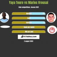 Yaya Toure vs Marios Vrousai h2h player stats