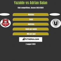 Yazalde vs Adrian Balan h2h player stats
