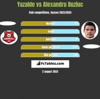 Yazalde vs Alexandru Buziuc h2h player stats