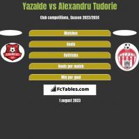 Yazalde vs Alexandru Tudorie h2h player stats