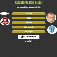 Yazalde vs Dan Nistor h2h player stats