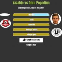 Yazalde vs Doru Popadiuc h2h player stats
