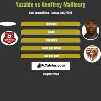 Yazalde vs Geoffrey Malfleury h2h player stats