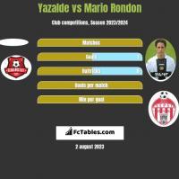 Yazalde vs Mario Rondon h2h player stats