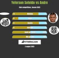 Yeferson Soteldo vs Andre h2h player stats