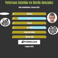 Yeferson Soteldo vs Derlis Gonzalez h2h player stats