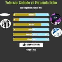 Yeferson Soteldo vs Fernando Uribe h2h player stats