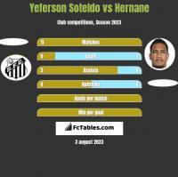 Yeferson Soteldo vs Hernane h2h player stats