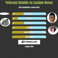 Yeferson Soteldo vs Luciano Neves h2h player stats