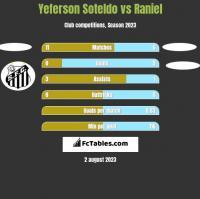 Yeferson Soteldo vs Raniel h2h player stats