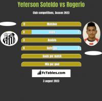 Yeferson Soteldo vs Rogerio h2h player stats