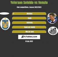 Yeferson Soteldo vs Venuto h2h player stats