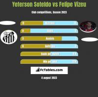 Yeferson Soteldo vs Felipe Vizeu h2h player stats