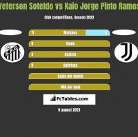 Yeferson Soteldo vs Kaio Jorge Pinto Ramos h2h player stats