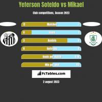 Yeferson Soteldo vs Mikael h2h player stats