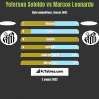 Yeferson Soteldo vs Marcos Leonardo h2h player stats