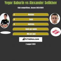 Yegor Baburin vs Alexander Selikhov h2h player stats