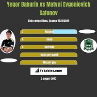 Jegor Baburin vs Matvei Evgenievich Safonov h2h player stats
