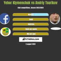 Yehor Klymenchuk vs Andriy Tsurikov h2h player stats
