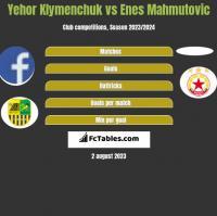 Yehor Klymenchuk vs Enes Mahmutović h2h player stats