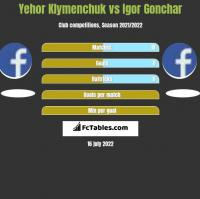 Yehor Klymenchuk vs Igor Gonchar h2h player stats