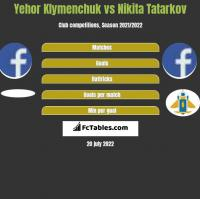 Yehor Klymenchuk vs Nikita Tatarkov h2h player stats
