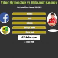 Yehor Klymenchuk vs Oleksandr Nasonov h2h player stats