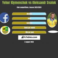 Yehor Klymenchuk vs Ołeksandr Swatok h2h player stats