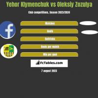 Yehor Klymenchuk vs Oleksiy Zozulya h2h player stats