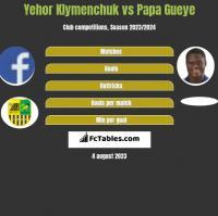 Yehor Klymenchuk vs Papa Gueye h2h player stats