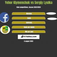 Yehor Klymenchuk vs Sergiy Lyulka h2h player stats
