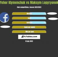 Yehor Klymenchuk vs Maksym Lopyryonok h2h player stats