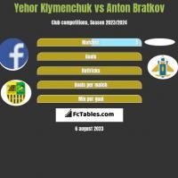 Yehor Klymenchuk vs Anton Bratkov h2h player stats