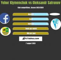 Yehor Klymenchuk vs Oleksandr Safronov h2h player stats