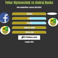 Yehor Klymenchuk vs Andruj Busko h2h player stats