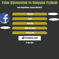 Yehor Klymenchuk vs Vladyslav Pryimak h2h player stats