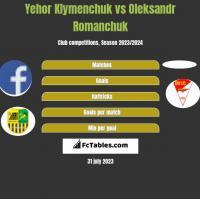 Yehor Klymenchuk vs Oleksandr Romanchuk h2h player stats