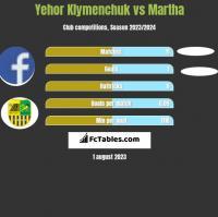 Yehor Klymenchuk vs Martha h2h player stats
